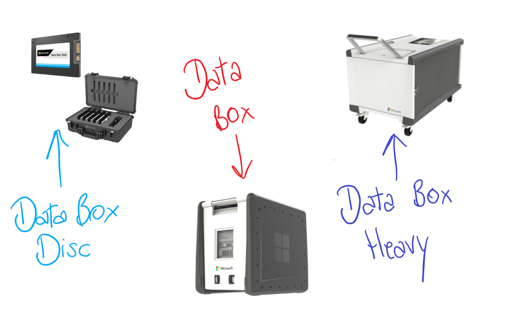 Azure Data Box Family