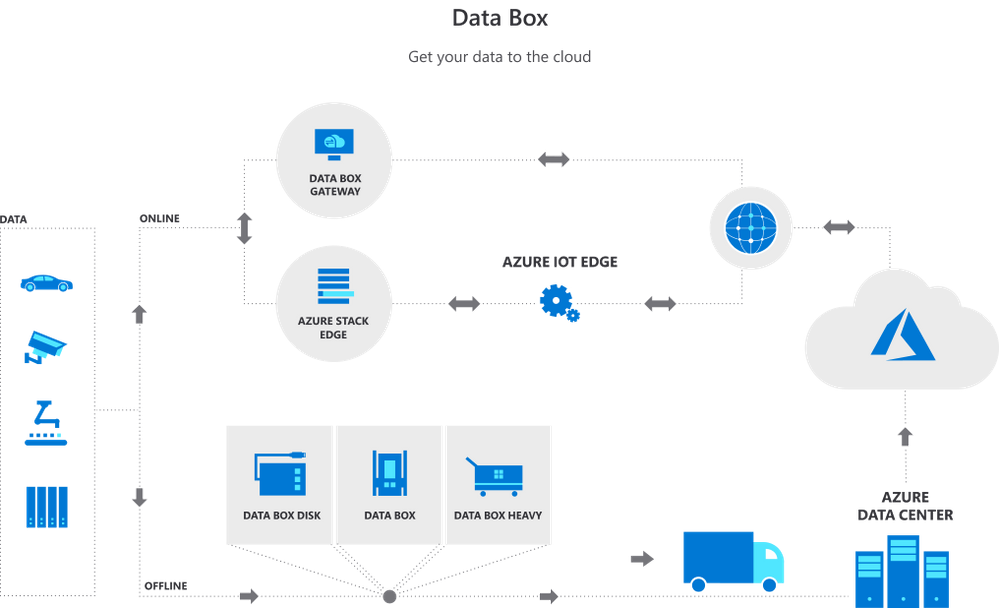 Azure Data Box Diagram