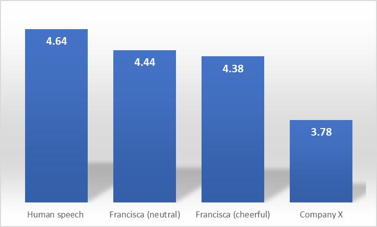 Figure 1. MOS comparison of Francisca with human speech and company X
