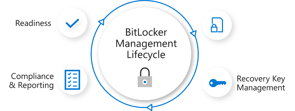 BitLockerManagementLifecycle.png