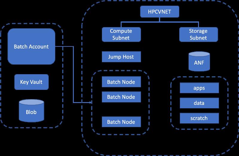 Deployment showing Azure Batch and Azure NetApp Files