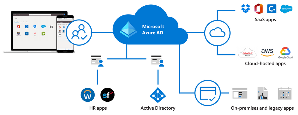 Diagram Azure AD for Apps (1).png