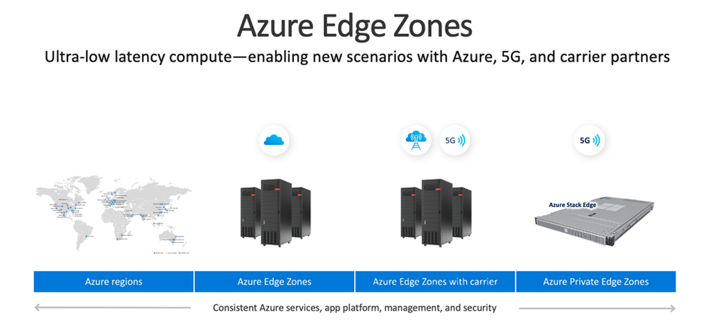 Azure Edge Zones
