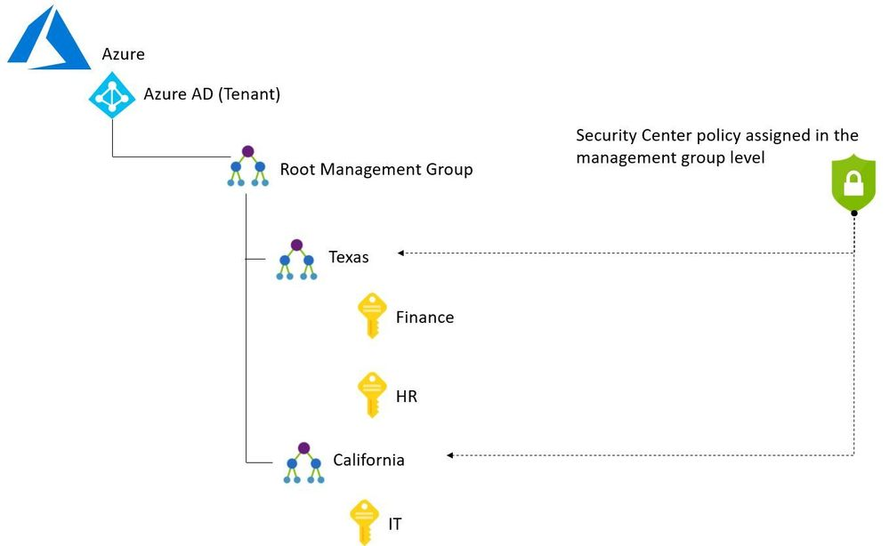 Centralized Policy Management in Azure Security Center Policy using Management Groups