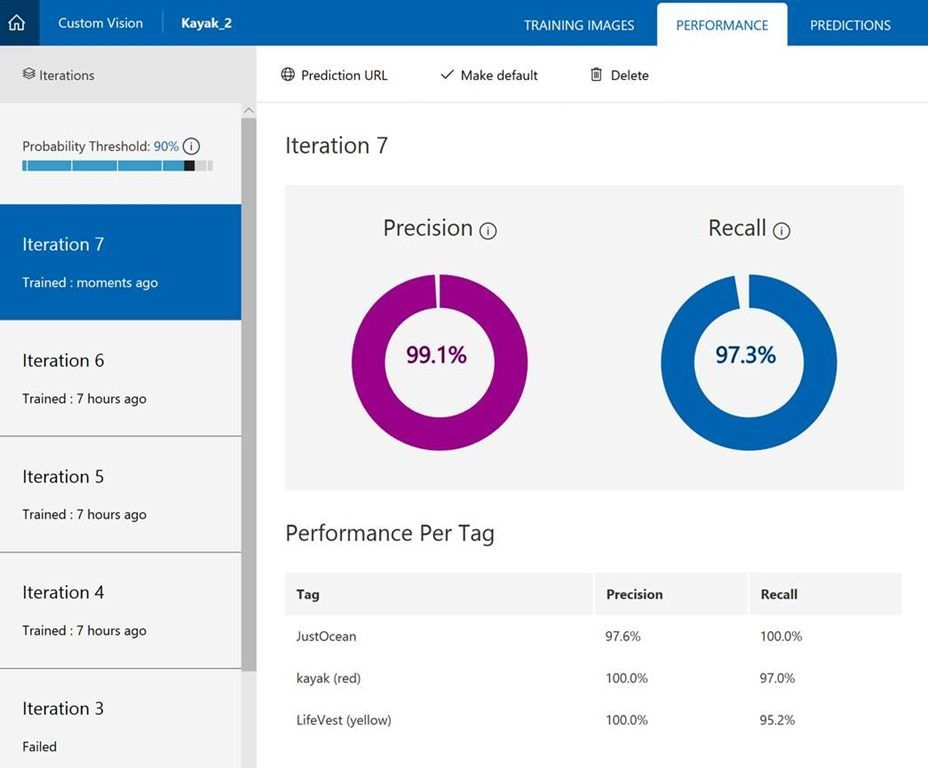 Custom Vision AI: Performance per tag