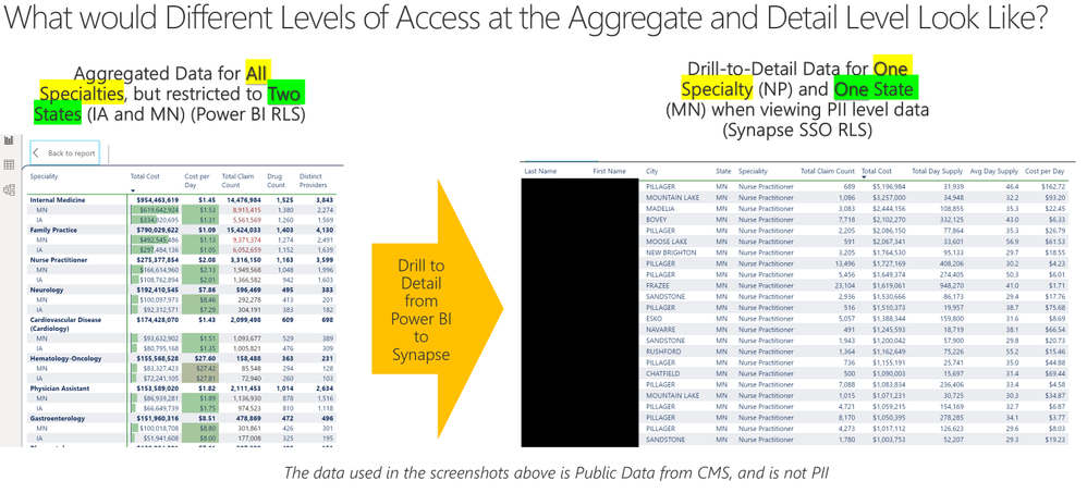 Combine Azure Synapse and Power BI RLS to Analyze Aggregated Data while Controlling Granular PII