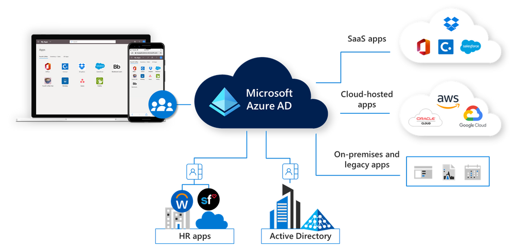 azure ad new.png