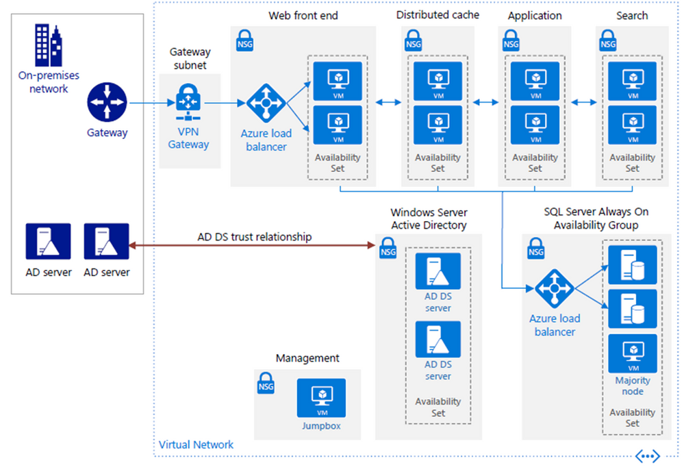 Reference Architecture For A High Availability Sharepoint