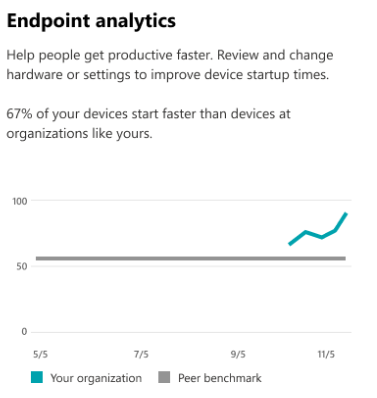 Endpoint analytics card on Productivity Score home page