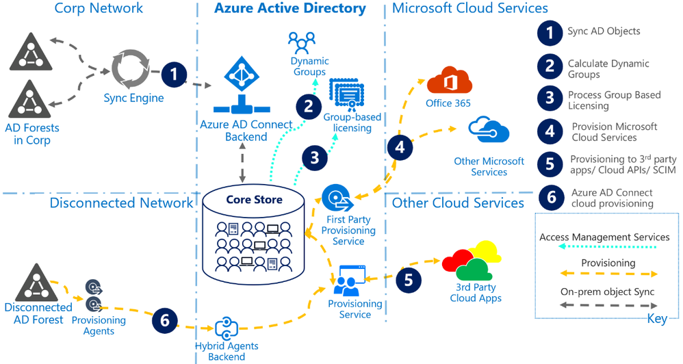 Figure 1.4 Directory + App Provisioning