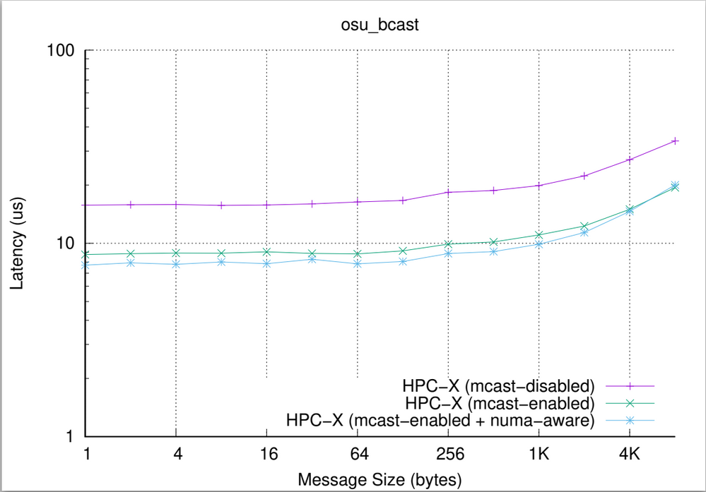 Impact of HPC-X configuration on MPI_Bcast performance