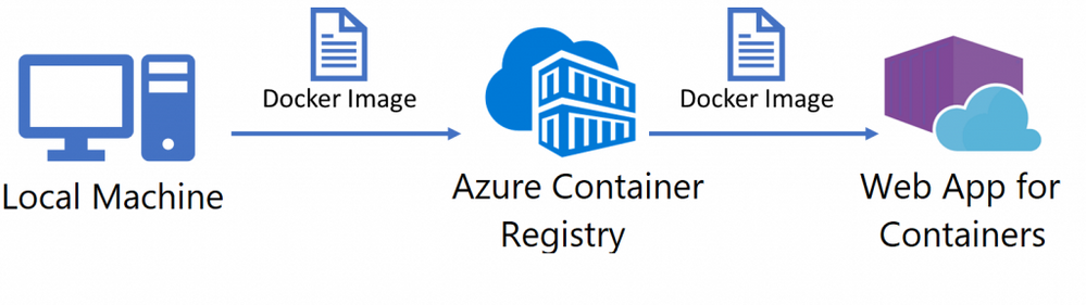 00-Build-Run-and-Deploy-Docker-Container-to-Azure-wikiazure-1024x288.png