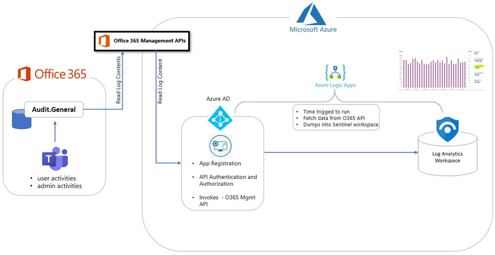 Option 1 architecture diagram