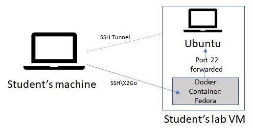 Docker/VM Diagram