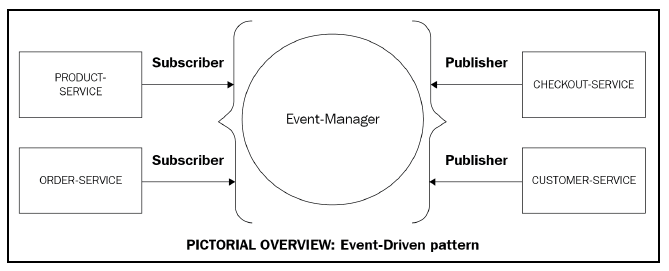 Event-Driven Pattern.png