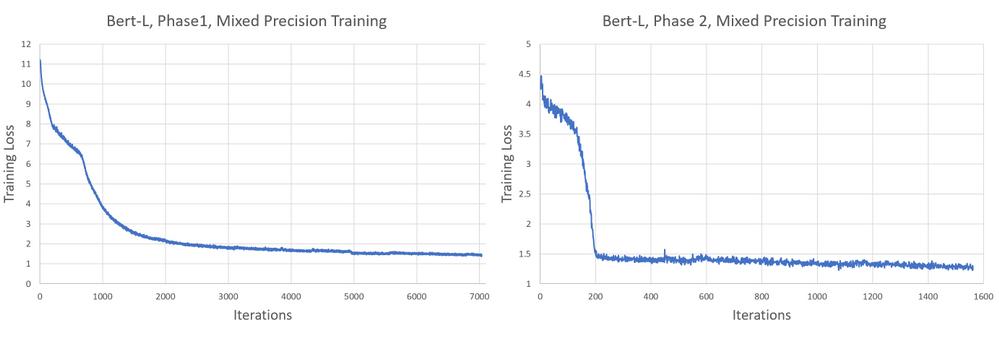 Figure 3. ORT BERT-L pre-training loss curves