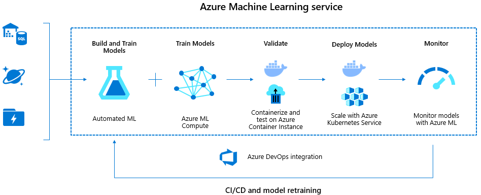 Machine learning lifecycle using Azure Machine Learning service