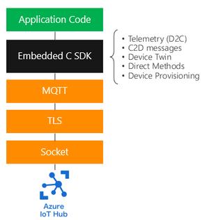 Embedded C SDK