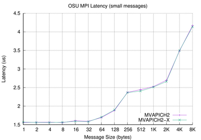 osu_latency-small-mv2.PNG