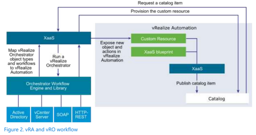 vRA and vRO workflow.png