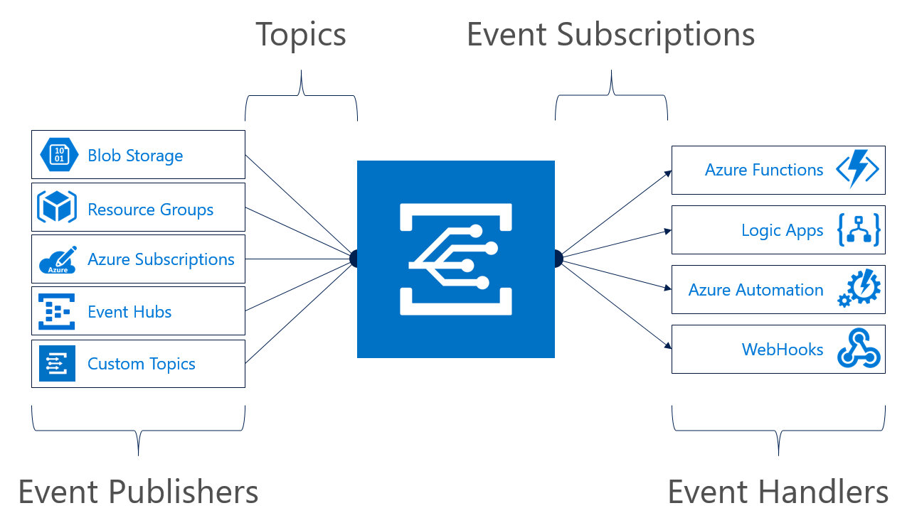 Announcing Azure Blob storage events preview - Microsoft