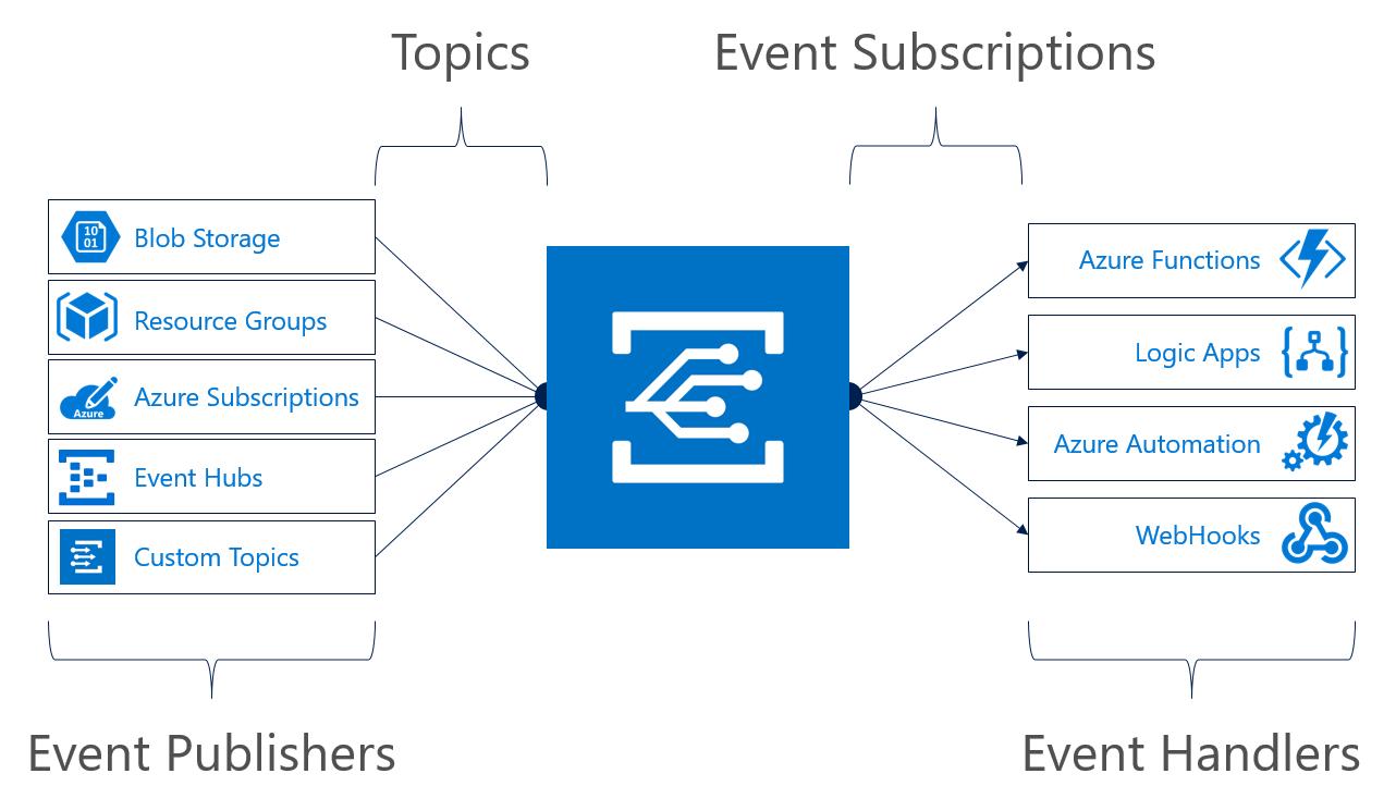 Announcing Azure Blob storage events preview - Microsoft Tech