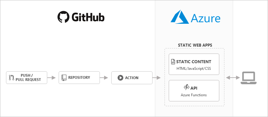 Azure Static Web Apps GitHub Integration