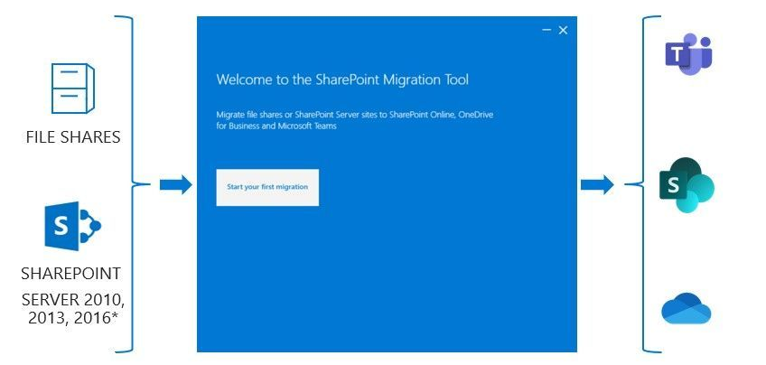 Welcome to the SharePoint Migration Tool (SPMT) – migrate file shares or Sharepoint Server sites to SharePoint, OneDrive, and Teams – all in Microsoft 365.