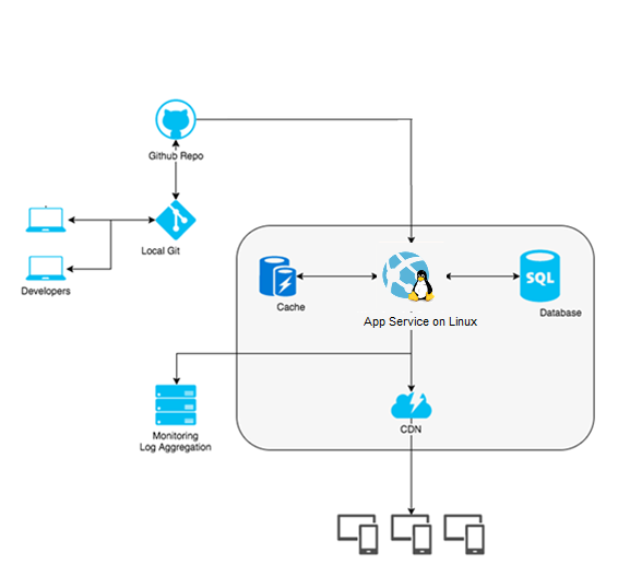 Overview On Web App For Containers And Azure App Service