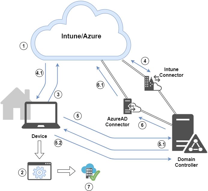 autopilot white glove hybrid azure ad join on the company network.png