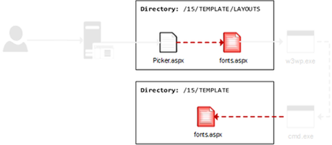 MDATP alerts when files are written to the system.