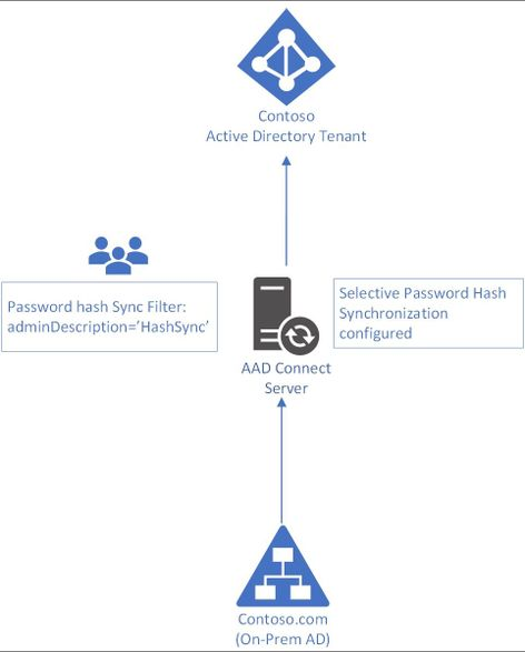 Configure Selective Password Synchronization With AADConnect