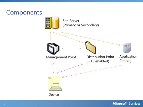 Video Tutorial: Introduction - Application Deployment Part 1