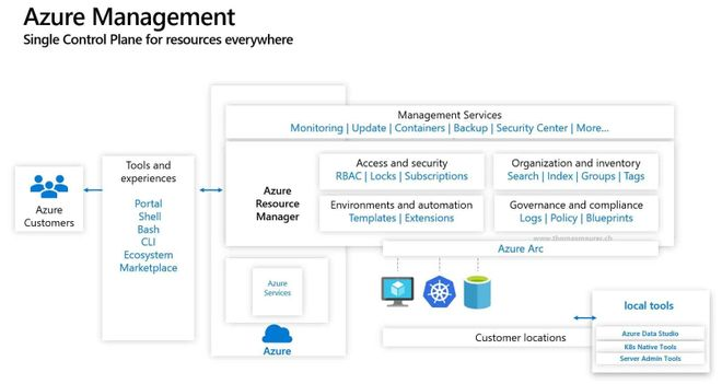Az Update: Azure Arc Server Extension Management, Azure Migrate Updates, and more