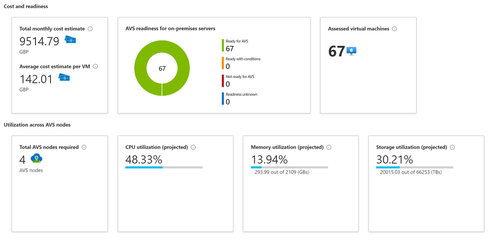 Azure Migrate Assessment Output