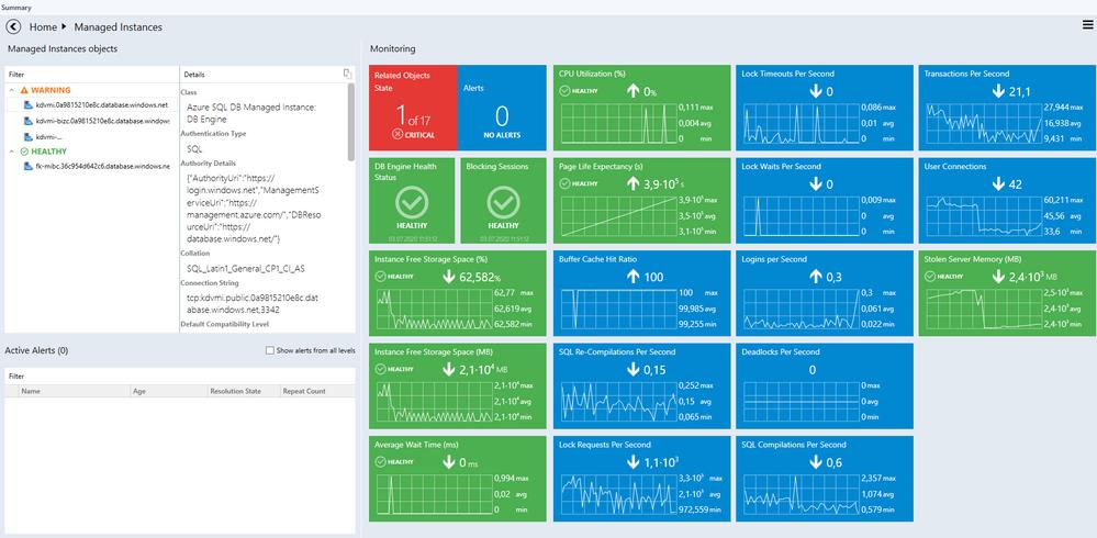 Database level dashboard