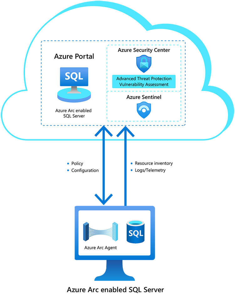 Azure Arc enabled SQL Server is now available