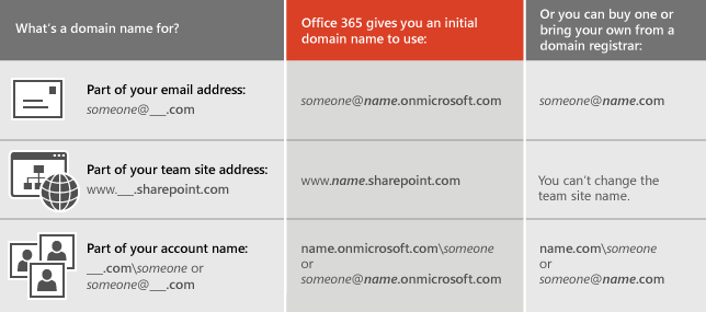 How can I integrate my existing outlook accounts with my