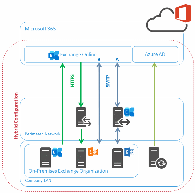 Diagram B: Hybrid Configuration