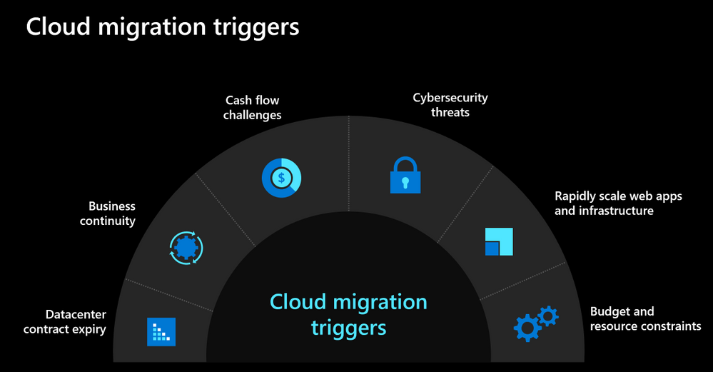 Cloud migration triggers.PNG