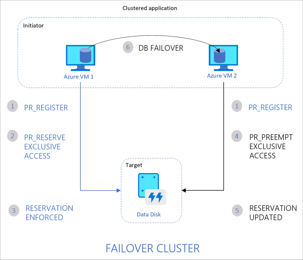 Traditional Failover Clustering in Azure