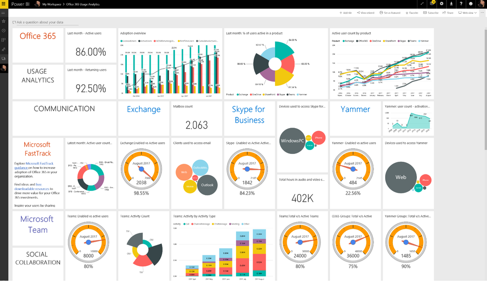 Visualize and analyze usage with Office 365 Usage Analytics in PowerBI