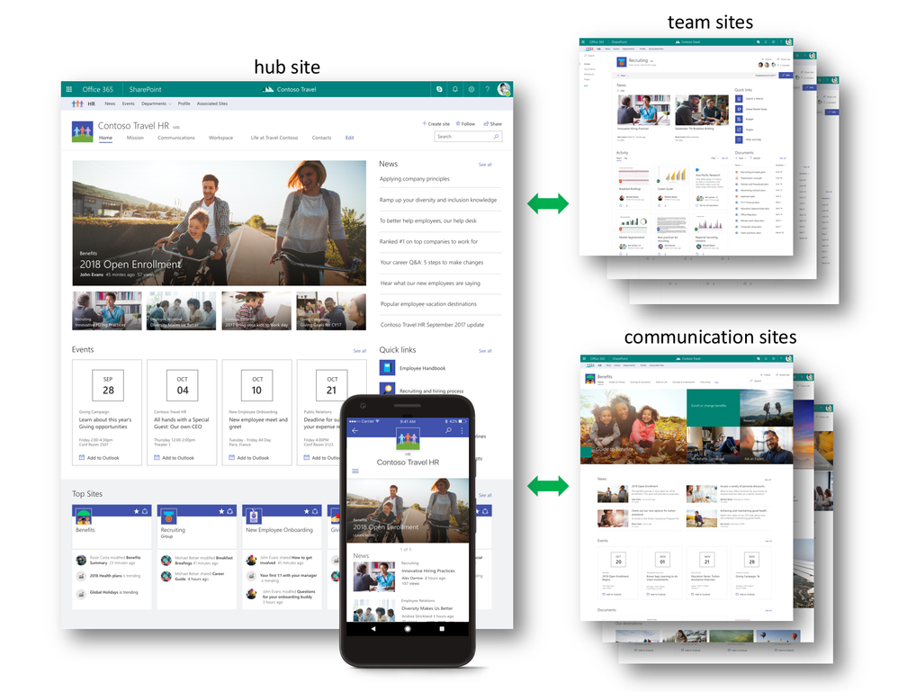 SharePoint hub sites bring together related sites to roll up news and activity, and to create cohesion with shared navigation and look-and-feel.