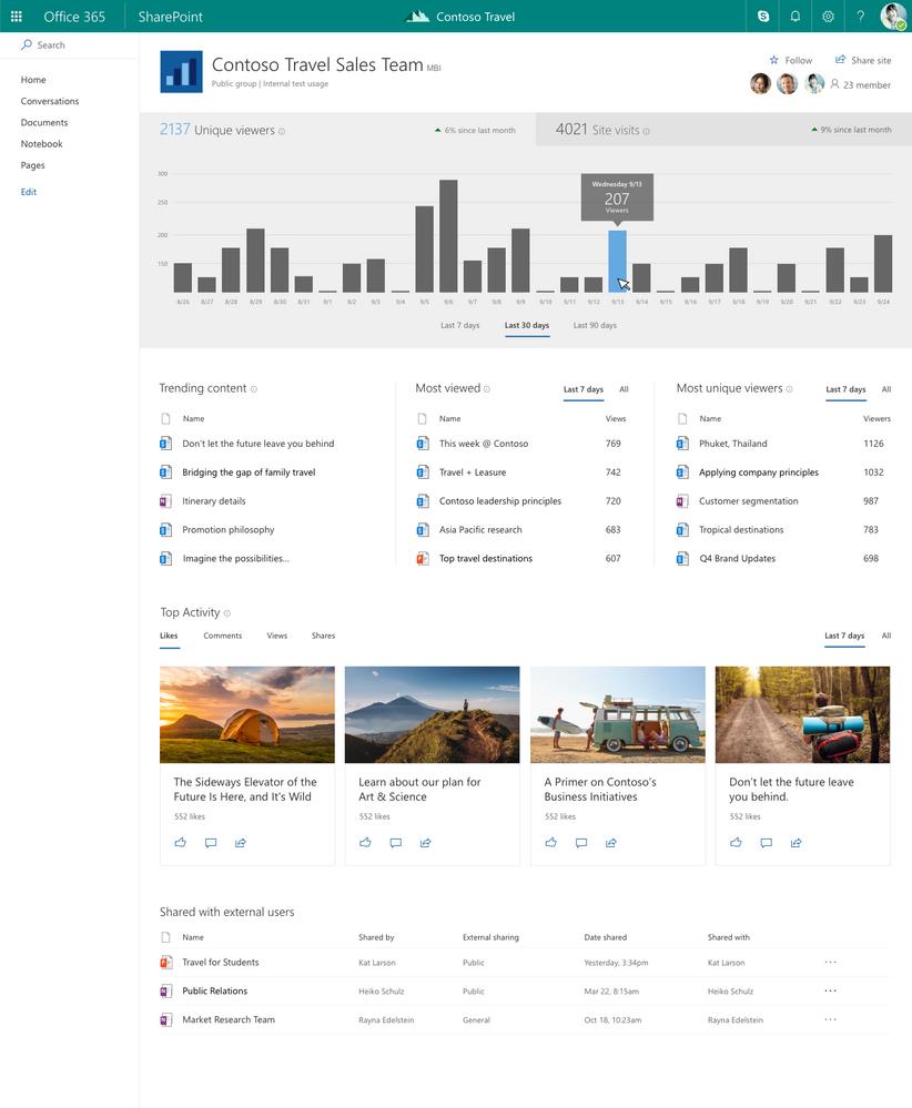 Of u nu op een SharePoint-teamsite of communicatiesite bent, de Site-gebruikspagina geeft inzicht in hoe uw site in de loop van de tijd wordt gebruikt.