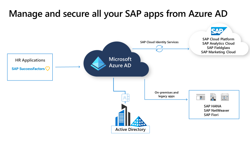 Automated user provisioning from SAP SuccessFactors is now GA