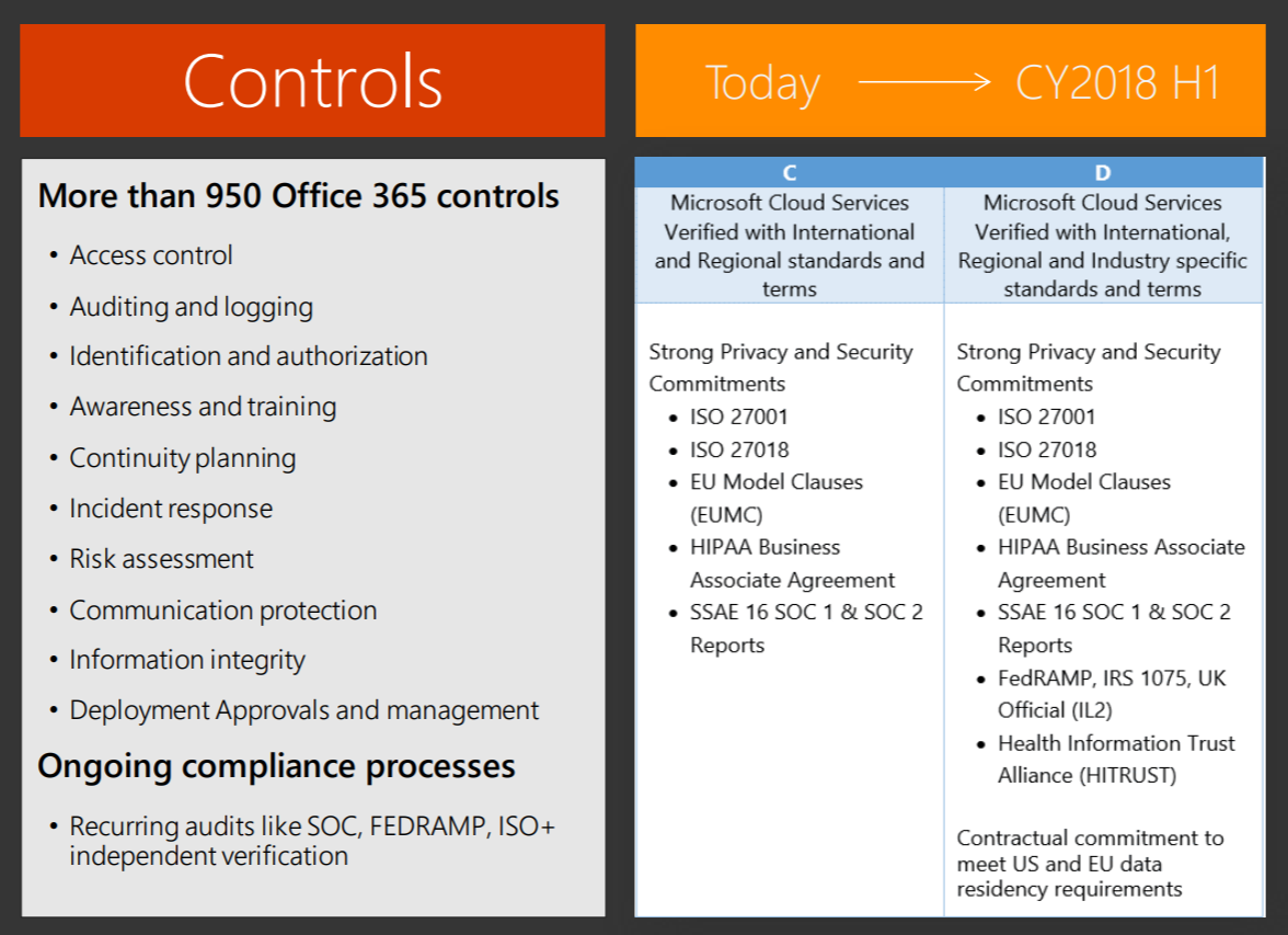 Microsoft Ignite Live Blog Learn About Enterprise Security