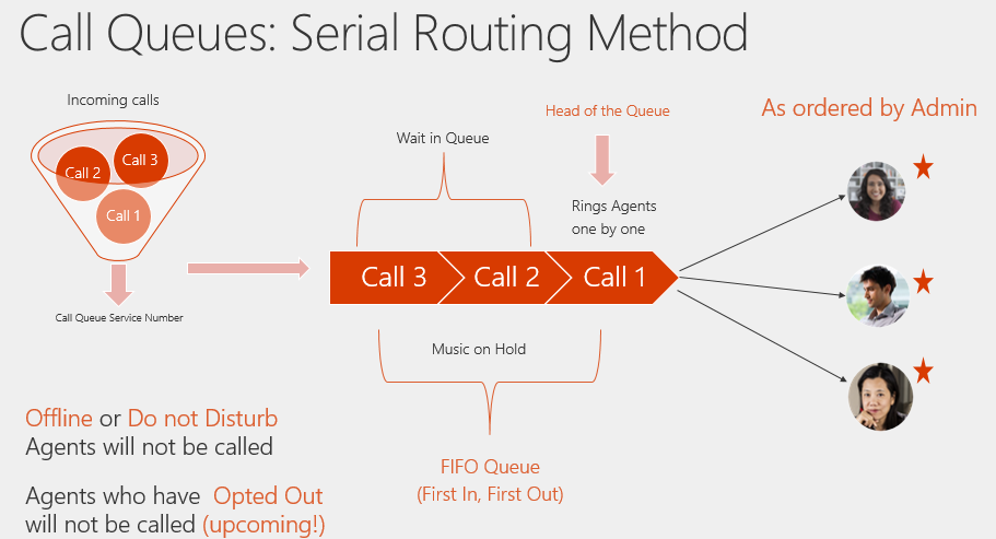 BRK3036: Understanding Call Queues and Auto Attendant