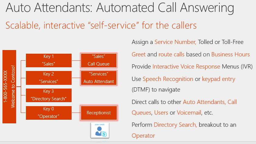 BRK3036: Understanding Call Queues and Auto Attendant - Microsoft
