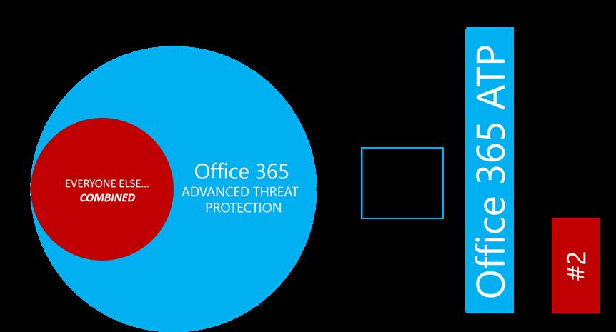 Office ATP vs. Competitors