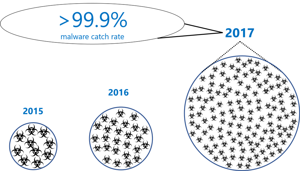 Office 365 Advanced Threat Protection Improving Malware Catch Rate Since Inception